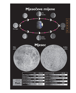 Kartogram slika mjeseca i mjesečeve mjene